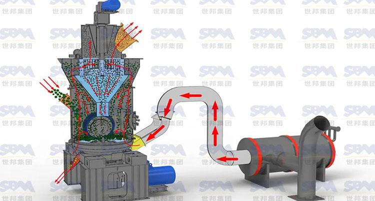 世邦集团LM立式磨机综合投入少、成品质量高,成为行业粉磨投资优选设备